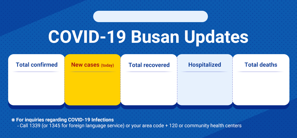 COVID-19 Busan Updates Case Summary in Busan : Total confirmed, New cases (today), Total recovered, Hospitalized, Total deaths