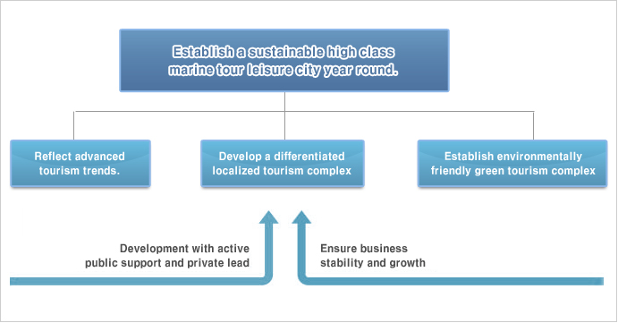 Development Process : Establish a sustainable high class marine tour leisure city year round. 