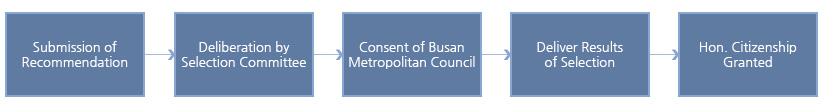 Submission of Recommendation → Deliberation by Selection Committee → Consent of Busan Metropolitan Council → Deliver Results of Selection → Hon. Citizenship Granted