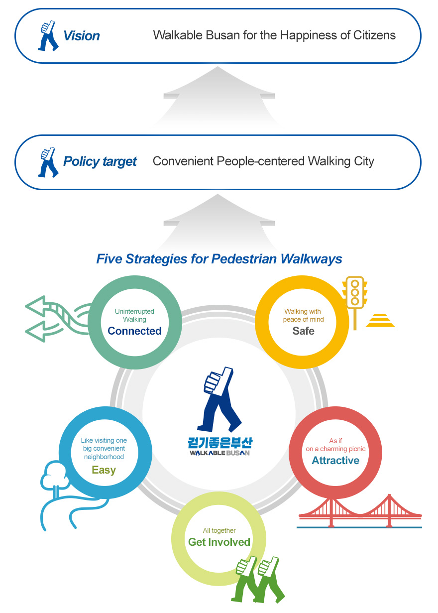 Vision: Walkable Busan for the Happiness of Citizens