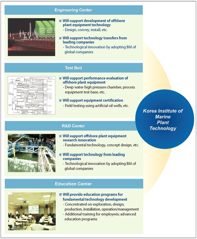 Competitiveness of the Korea Institute of Marine Plant Technology