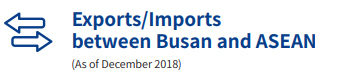 Exports/Imports