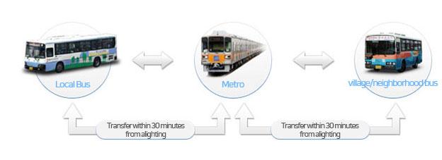 Transportation > Public Transportation > Bus